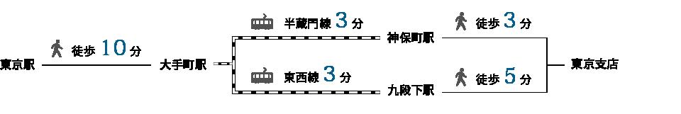東京支店・システム事業部 東京アクセス