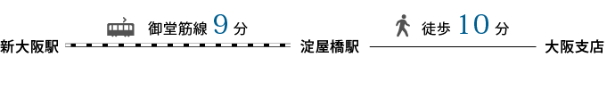 大阪支店アクセス