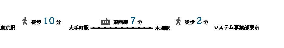システム事業部 東京