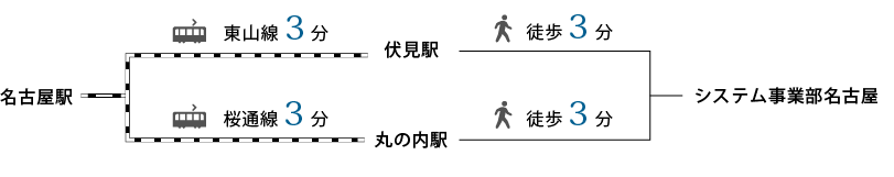 システム事業部 名古屋