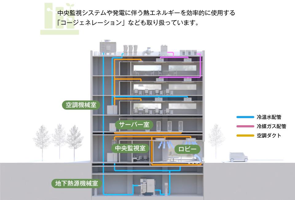 環境・省エネルギー機器